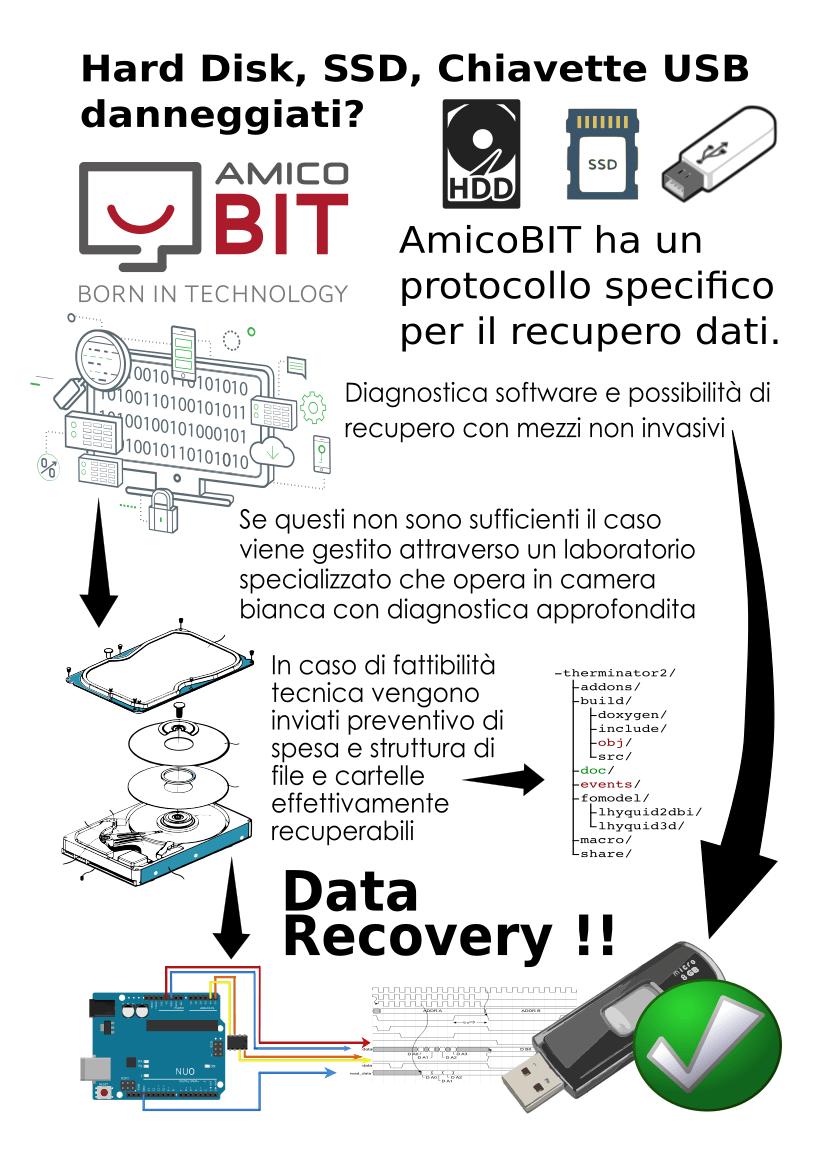 recupero dati - data recovery - Infografica AmicoBIT