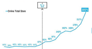 e-commerce Vs COVID19