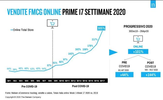 e-commerce Vs COVID19 incremento - AmicoBIT Computer Montecatini
